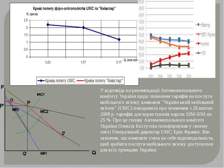 У відповідь на рекомендації Антимонопольного комітету України щодо зниження т...