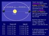 Земля проходить перигелій своєї орбіти взимку, 2-5 січня (в цей час вона найб...