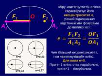Міру «витягнутості» еліпса характеризує його ексцентриситет е, рівний відноше...
