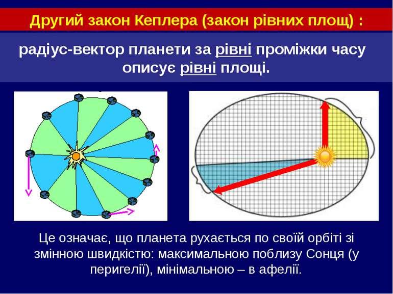 радіус-вектор планети за рівні проміжки часу описує рівні площі. Другий закон...