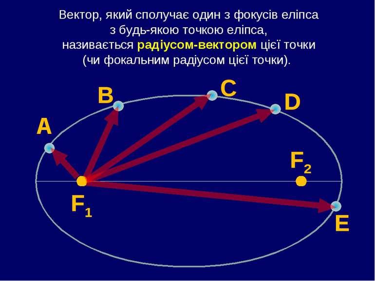 Вектор, який сполучає один з фокусів еліпса з будь-якою точкою еліпса, назива...