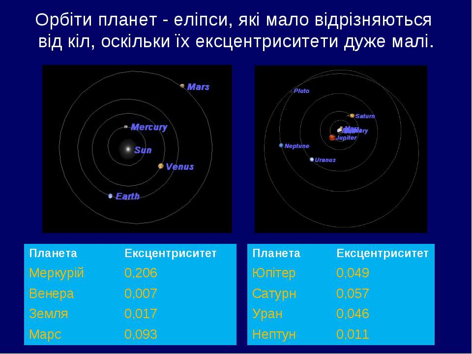 Орбіти планет - еліпси, які мало відрізняються від кіл, оскільки їх ексцентри...