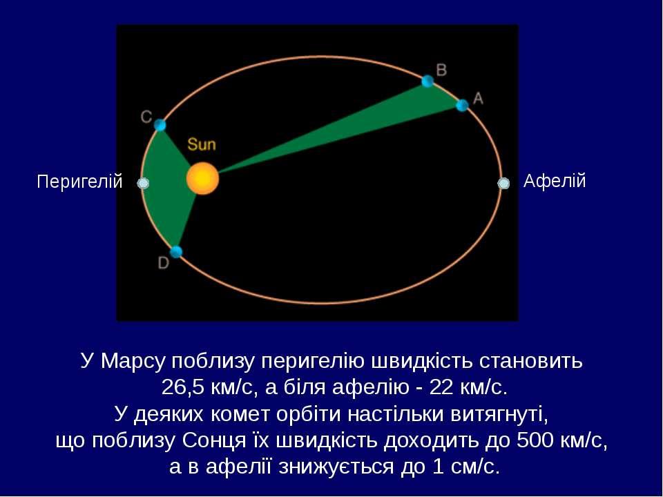 Перигелій Афелій У Марсу поблизу перигелію швидкість становить 26,5 км/с, а б...