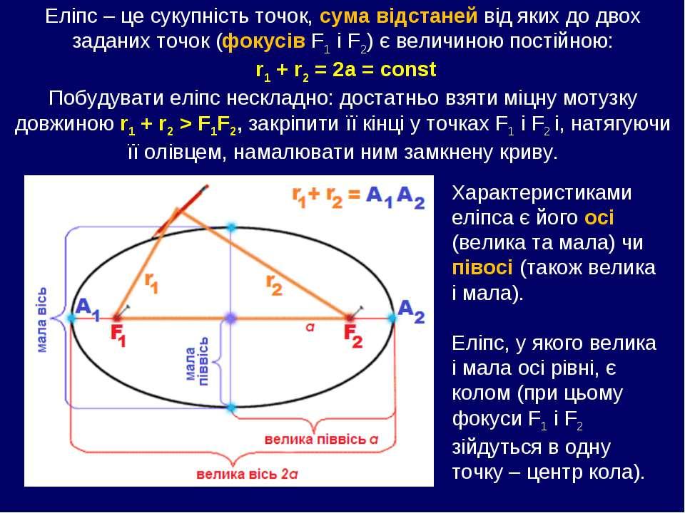 Еліпс – це сукупність точок, сума відстаней від яких до двох заданих точок (ф...