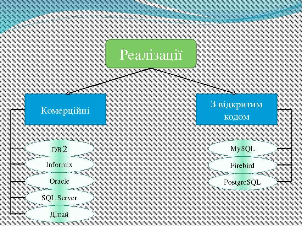 Реалізації Комерційні З відкритим кодом DB2 Informix Oracle SQL Server Дінай ...