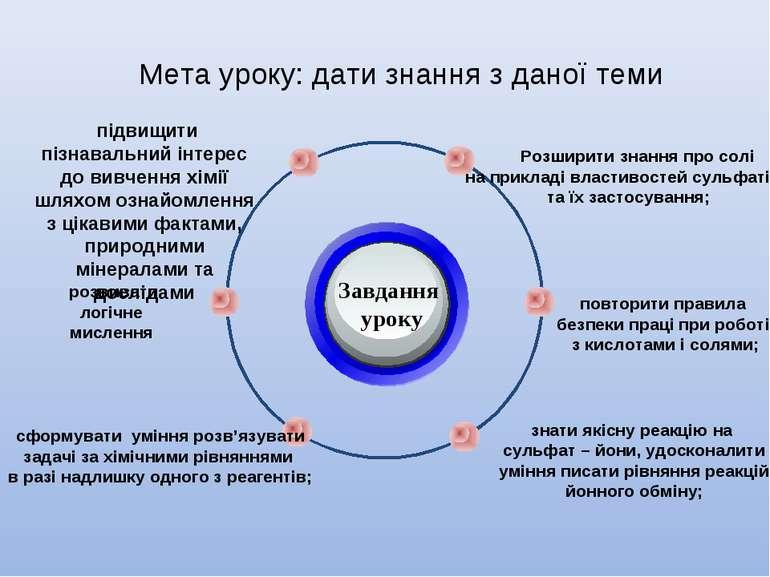 Мета уроку: дати знання з даної теми Завдання уроку Розширити знання про солі...