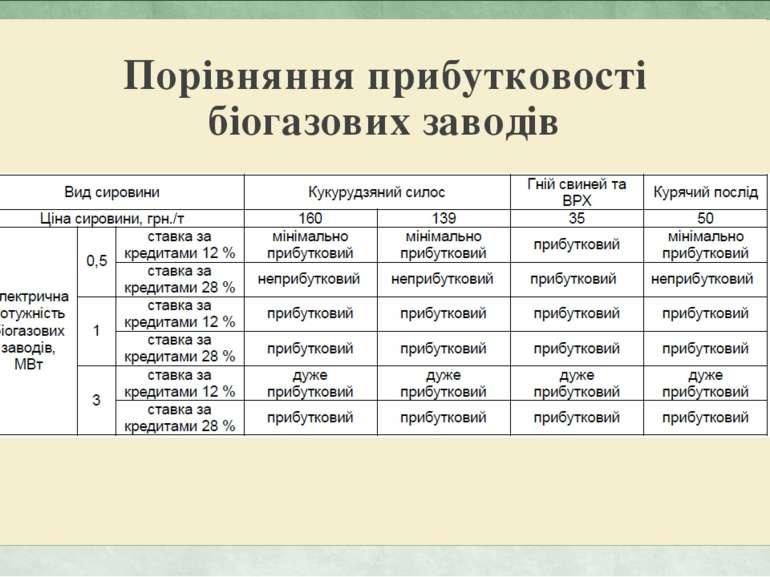 Порівняння прибутковості біогазових заводів