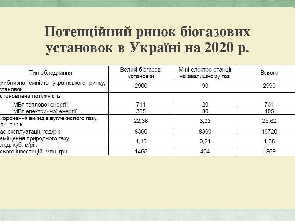 Потенційний ринок біогазових установок в Україні на 2020 р.