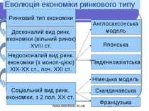 Еволюція економіки ринкового типу Ринковий тип економіки Досконалий вид ринк....