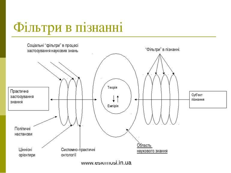 Фільтри в пізнанні www.eskimosi.in.ua