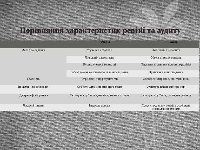 Порівняння характеристик ревізії та аудиту  Ревізія Аудит Мета про ведення У...