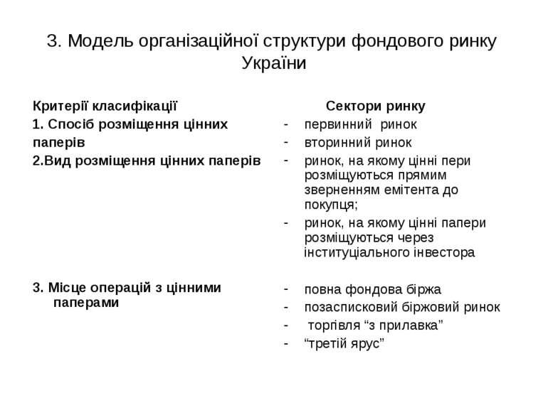 3. Модель організаційної структури фондового ринку України Критерії класифіка...