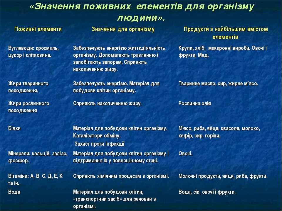 «Значення поживних елементів для організму людини». Поживні елементи Значення...