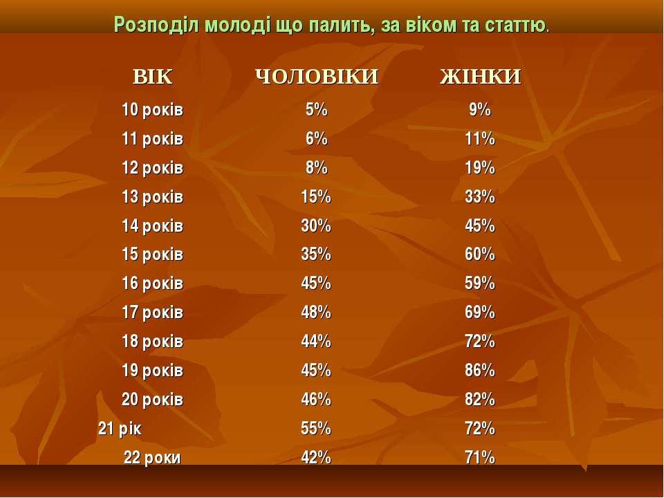 Розподіл молоді що палить, за віком та статтю. ВІК ЧОЛОВІКИ ЖІНКИ 10 років 5%...