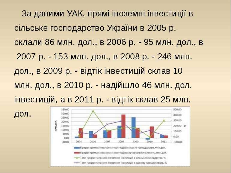 За даними УАК, прямі іноземні інвестиції в сільське господарство України в 20...
