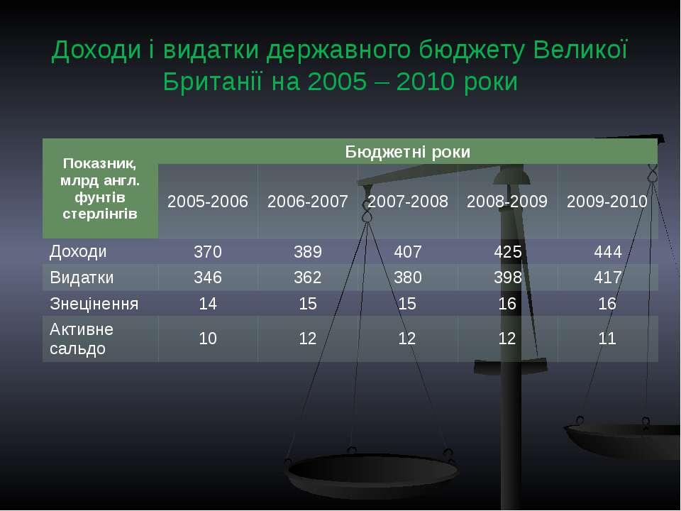 Доходи і видатки державного бюджету Великої Британії на 2005 – 2010 роки Пока...