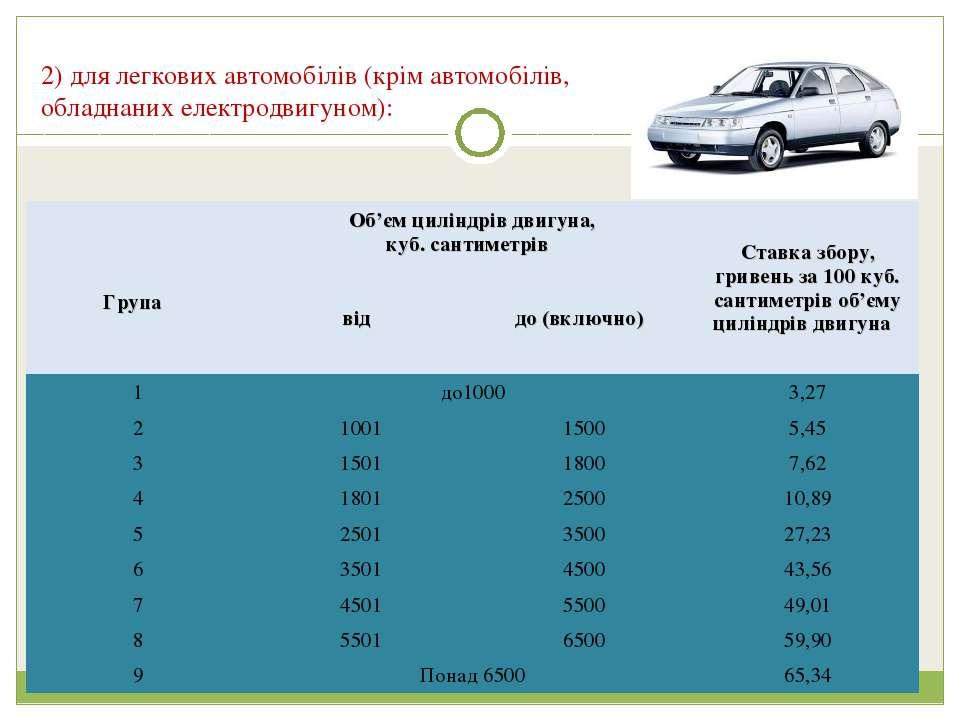 2) для легкових автомобiлiв (крiм автомобiлiв, обладнаних електродвигуном): Г...
