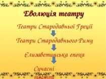 Еволюція театру Театри Стародавньої Греції Театри Стародавнього Риму Єлизавет...