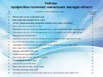 Рейтинг професійно-технічних навчальних закладів області