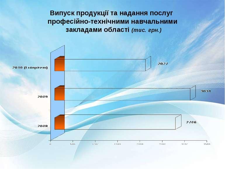 Випуск продукції та надання послуг професійно-технічними навчальними закладам...