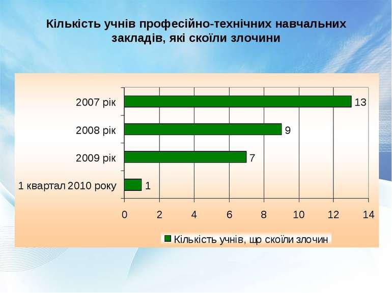 Кількість учнів професійно-технічних навчальних закладів, які скоїли злочини