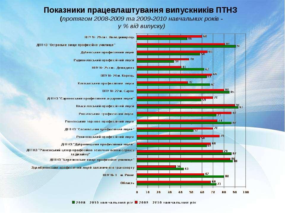 Показники працевлаштування випускників ПТНЗ (протягом 2008-2009 та 2009-2010 ...
