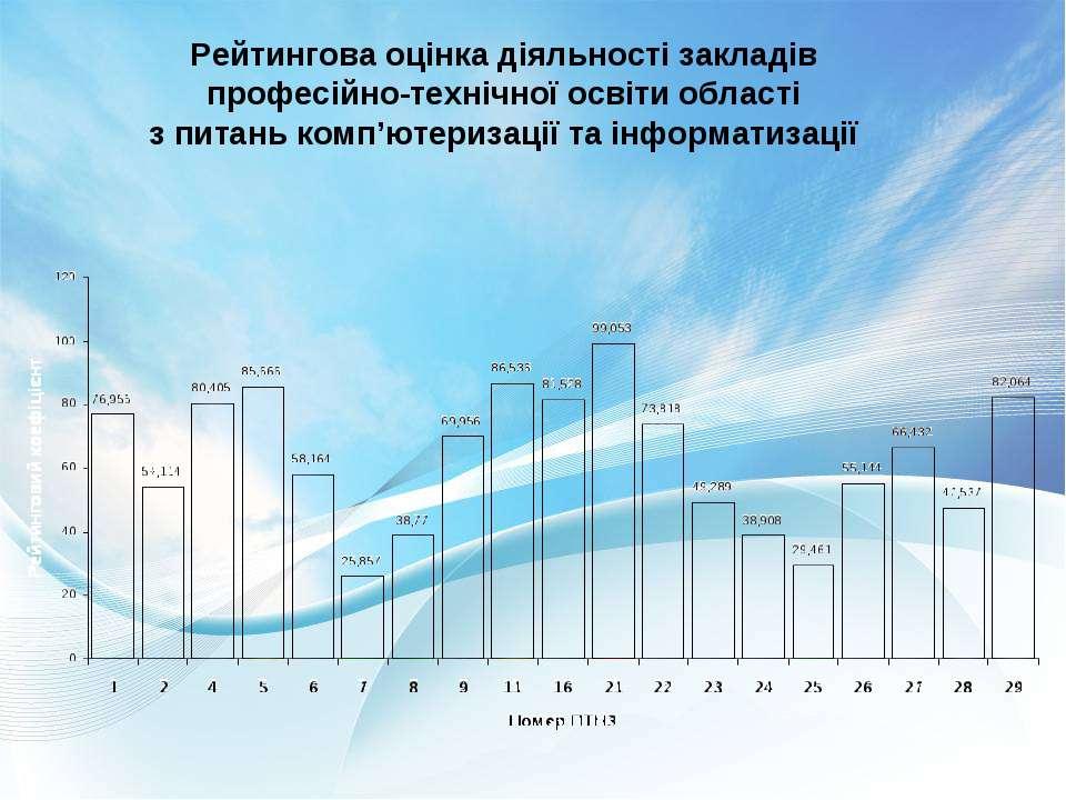 Рейтингова оцінка діяльності закладів професійно-технічної освіти області з п...