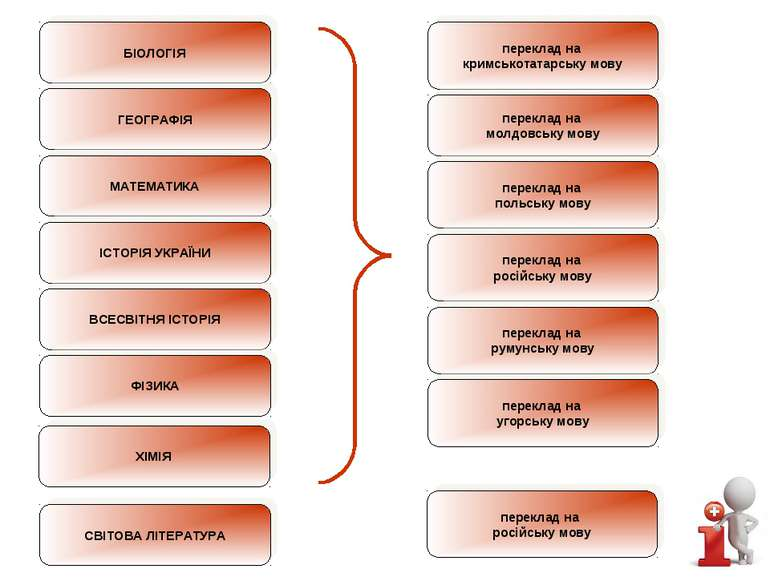 БІОЛОГІЯ ГЕОГРАФІЯ МАТЕМАТИКА ІСТОРІЯ УКРАЇНИ ВСЕСВІТНЯ ІСТОРІЯ ФІЗИКА перекл...