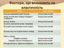 Чим… Тим попит… Більше замінників (субститутів) Більш еластичний Вища питома ...