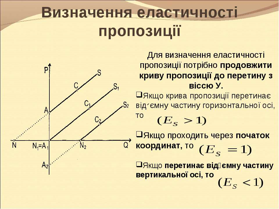 Визначення еластичності пропозиції Для визначення еластичності пропозиції пот...