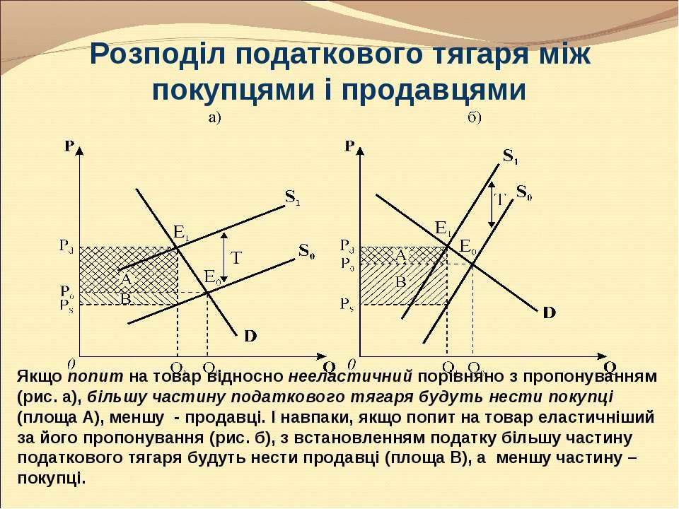 Розподіл податкового тягаря між покупцями і продавцями Якщо попит на товар ві...