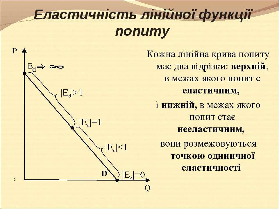 Еластичність лінійної функції попиту Кожна лінійна крива попиту має два відрі...