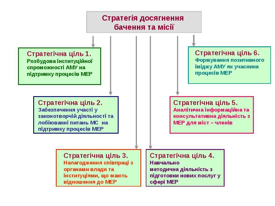Стратегічна ціль 2. Забезпечення участі у законотворчій діяльності та лобіюва...