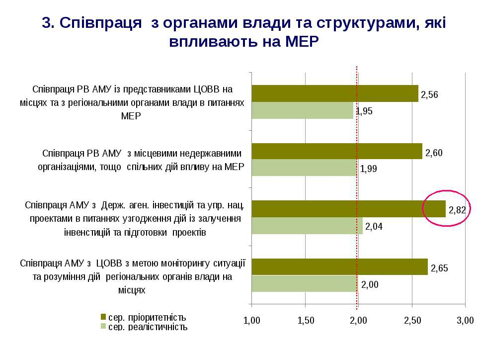 3. Співпраця з органами влади та структурами, які впливають на МЕР