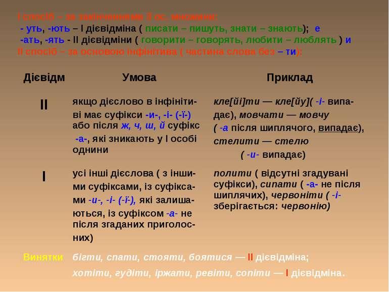 І спосіб – за закінченнями 3 ос. множини: - уть, -ють – І дієвідміна ( писати...