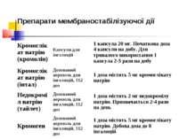 Препарати мембраностабілізуючої дії Кромоглікат натрію (кромолін) Капсули для...