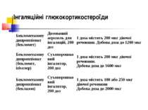 Інгаляційні глюкокортикостероїди Беклометазону дипроппіонат (бекломет) Дозова...
