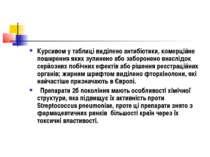 Курсивом у таблиці виділено антибіотики, комерційне поширення яких зупинено а...