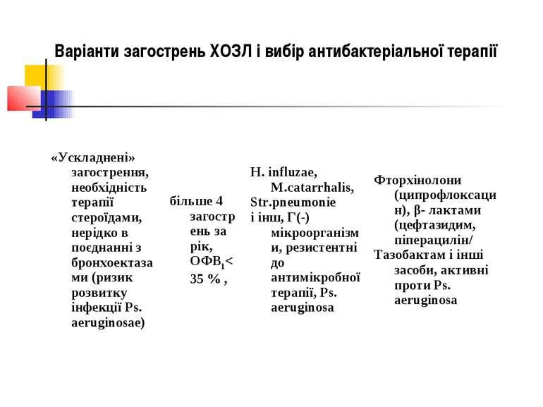 Варіанти загострень ХОЗЛ і вибір антибактеріальної терапії