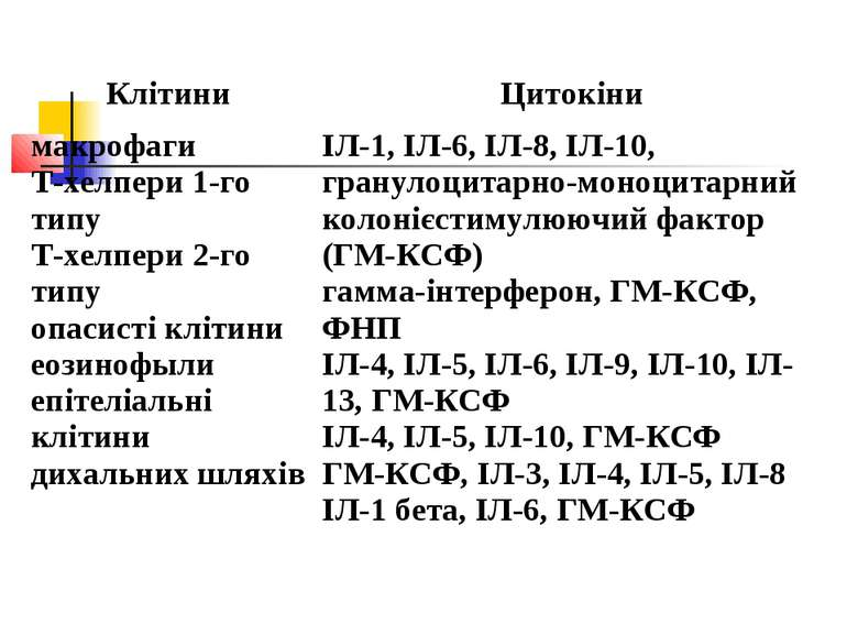 Клітини Цитокіни макрофаги Т-хелпери 1-го типу Т-хелпери 2-го типу опасисті к...