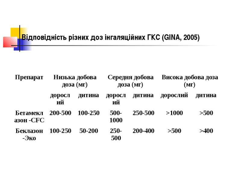 Відповідність різних доз інгаляційних ГКС (GINA, 2005) Препарат Низька добова...