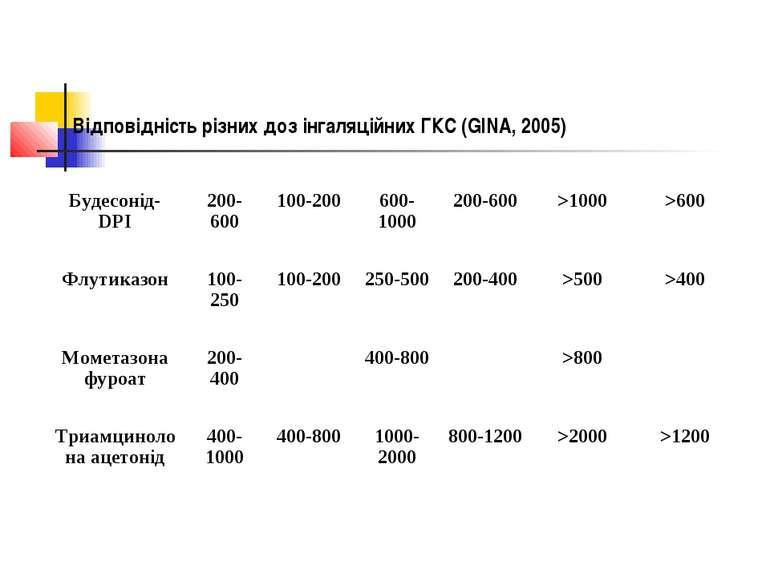 Відповідність різних доз інгаляційних ГКС (GINA, 2005)