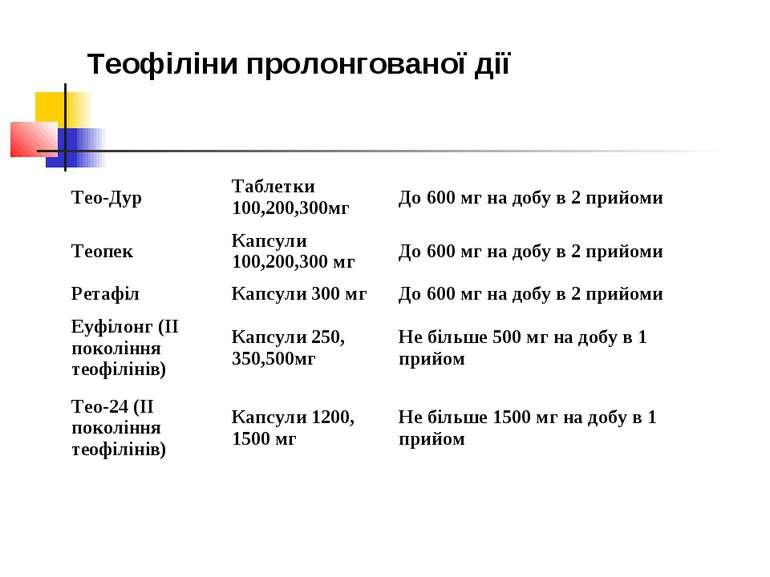 Теофіліни пролонгованої дії Тео-Дур Таблетки 100,200,300мг До 600 мг на добу ...