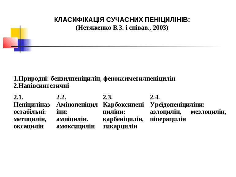КЛАСИФІКАЦІЯ СУЧАСНИХ ПЕНІЦИЛІНІВ: (Нетяженко В.З. і співав., 2003) 1.Природн...