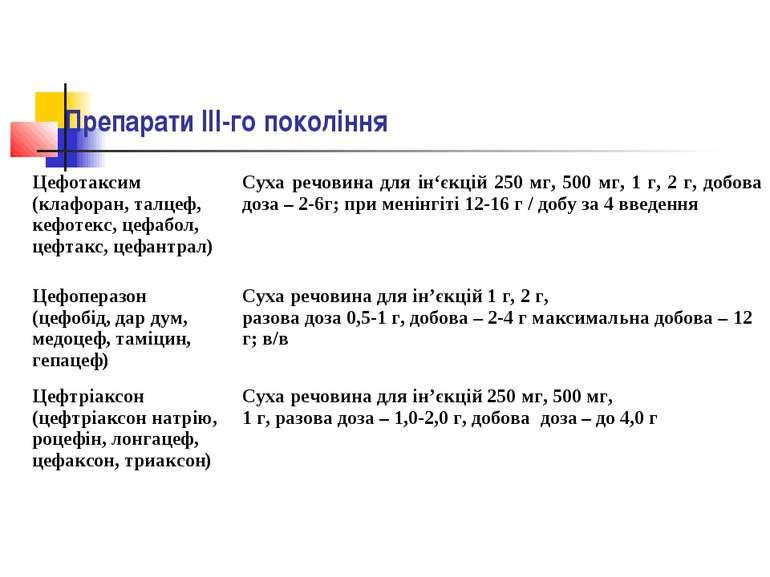 Препарати ІІI-го покоління Цефотаксим (клафоран, талцеф, кефотекс, цефабол, ц...