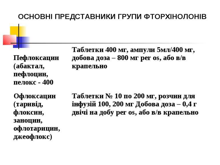 ОСНОВНІ ПРЕДСТАВНИКИ ГРУПИ ФТОРХІНОЛОНІВ Пефлоксацин (абактал, пефлоцин, пело...