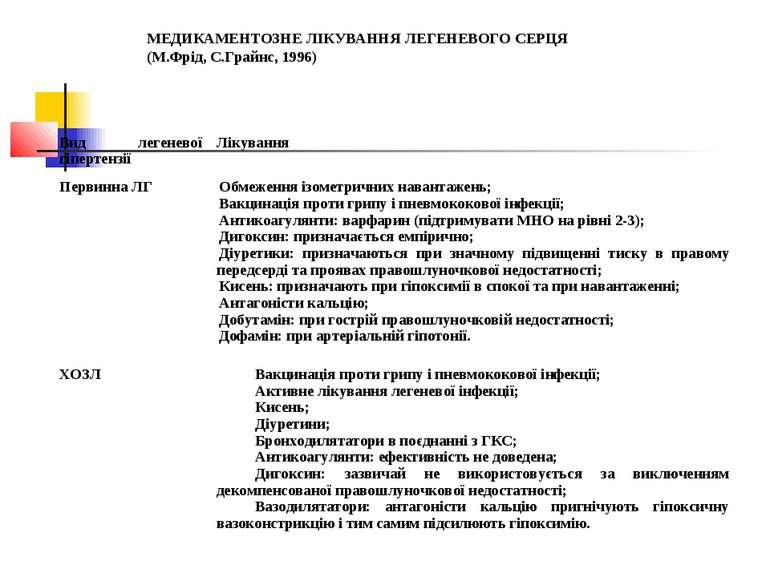 МЕДИКАМЕНТОЗНЕ ЛІКУВАННЯ ЛЕГЕНЕВОГО СЕРЦЯ (М.Фрід, С.Грайнс, 1996) Вид легене...