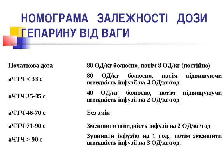 НОМОГРАМА ЗАЛЕЖНОСТІ ДОЗИ ГЕПАРИНУ ВІД ВАГИ Початкова доза 80 ОД/кг болюсно, ...