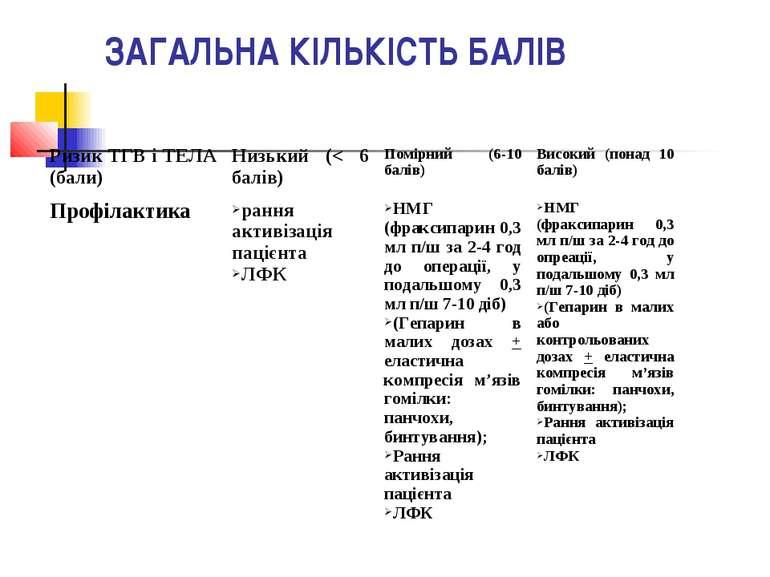 ЗАГАЛЬНА КІЛЬКІСТЬ БАЛІВ Ризик ТГВ і ТЕЛА (бали) Низький (< 6 балів) Помірний...