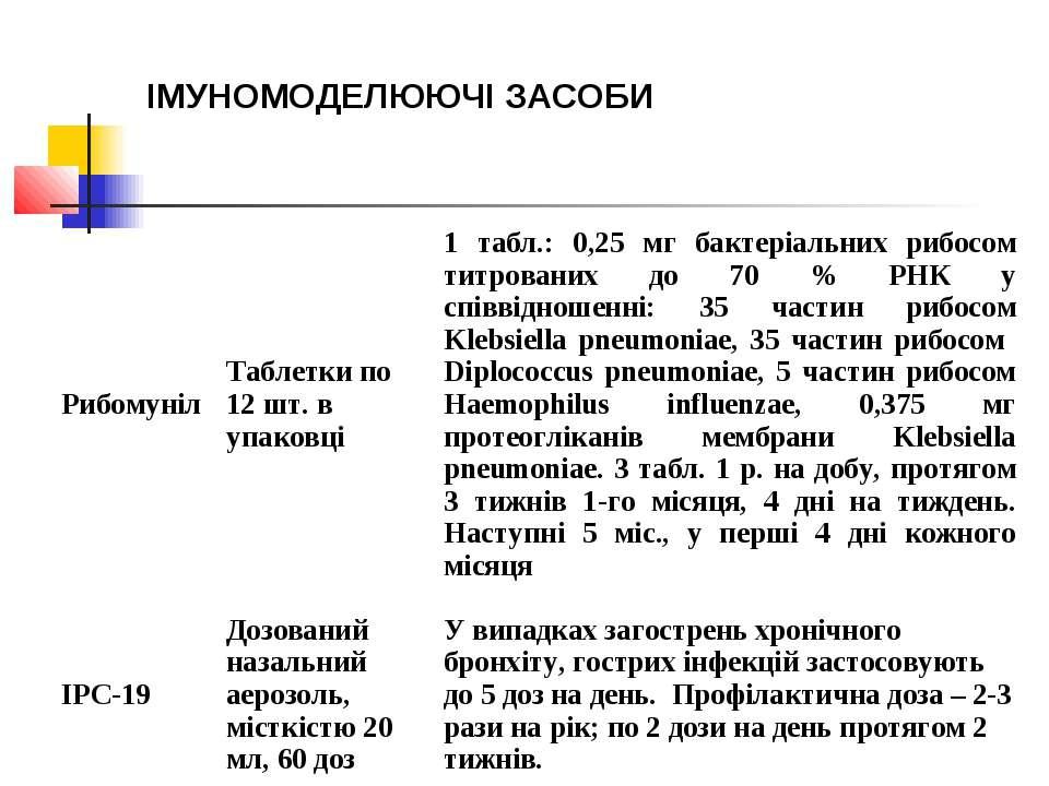 ІМУНОМОДЕЛЮЮЧІ ЗАСОБИ Рибомуніл Таблетки по 12 шт. в упаковці 1 табл.: 0,25 м...